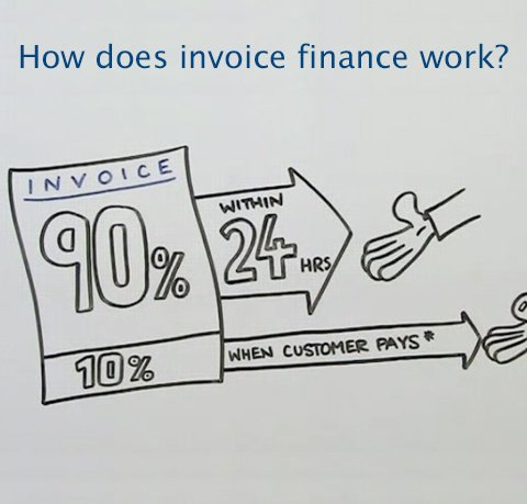 how-does-invoice-finance-work-5