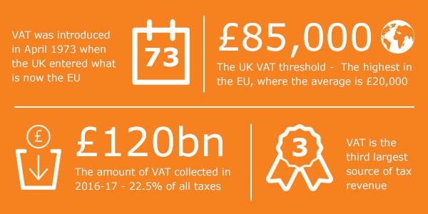 Key VAT statistics