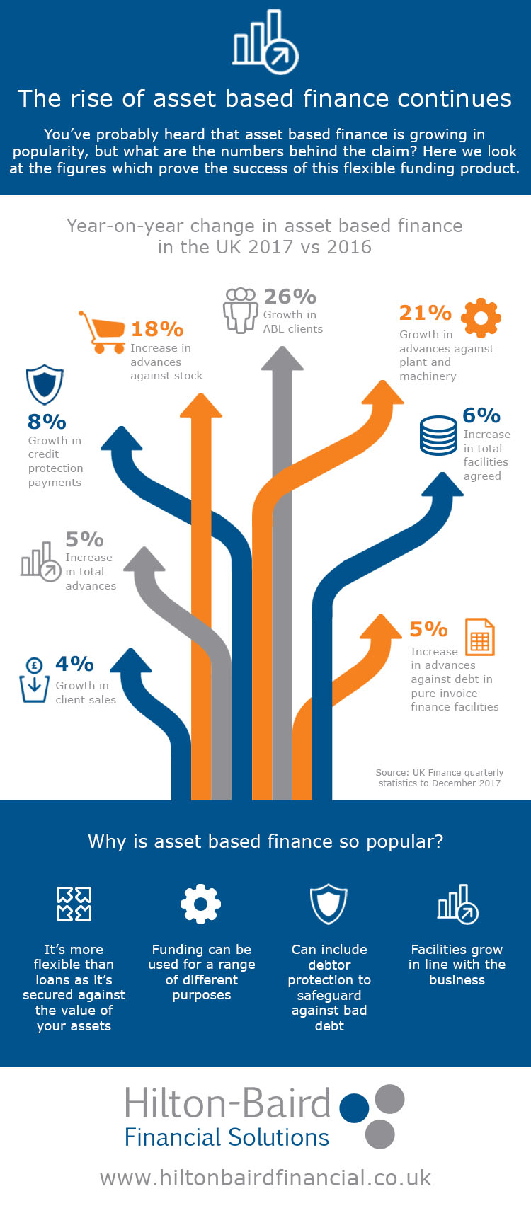 Infographic - The numbers behind the rise of asset based finance